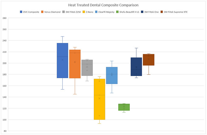 Heat Treated Composite Test Results